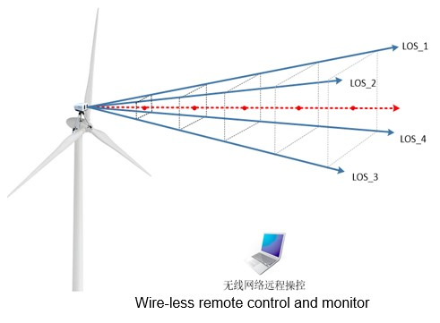 lidar for wind turbine control H400 on the nacelle